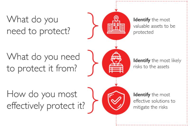 G4S Risk Assessment_Fundamental Questions