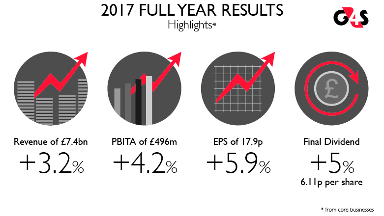 2017 full year Results | G4S - Regulatory Announcements