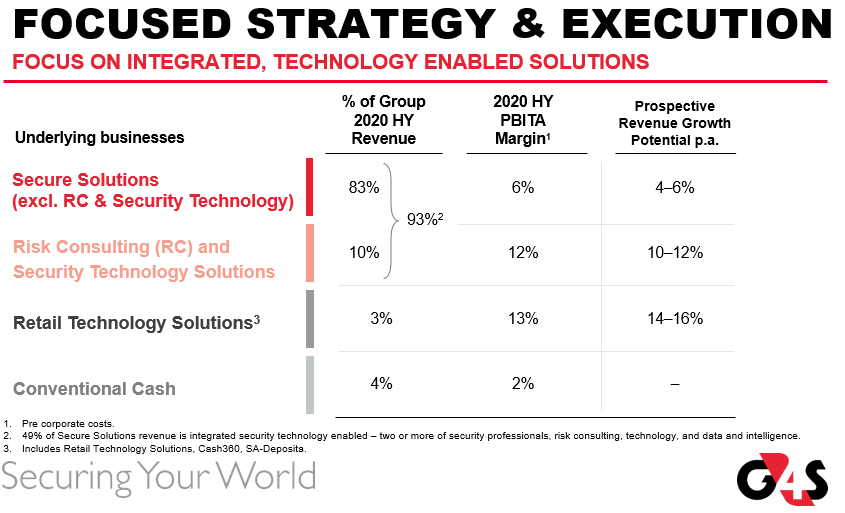 G4S focused strategy and execution 2020