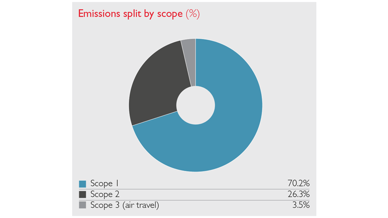 Scope emissions pie chart