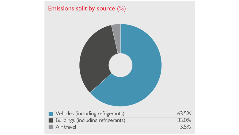 Carbon emissions split via source of emissions pie chart