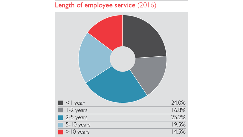 Length of employee service chart