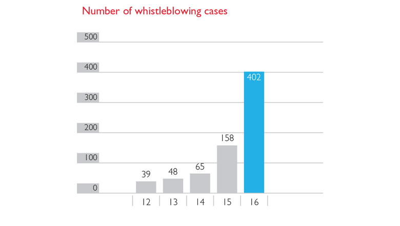 Whistleblowing cases between 2012-2016 at G4S