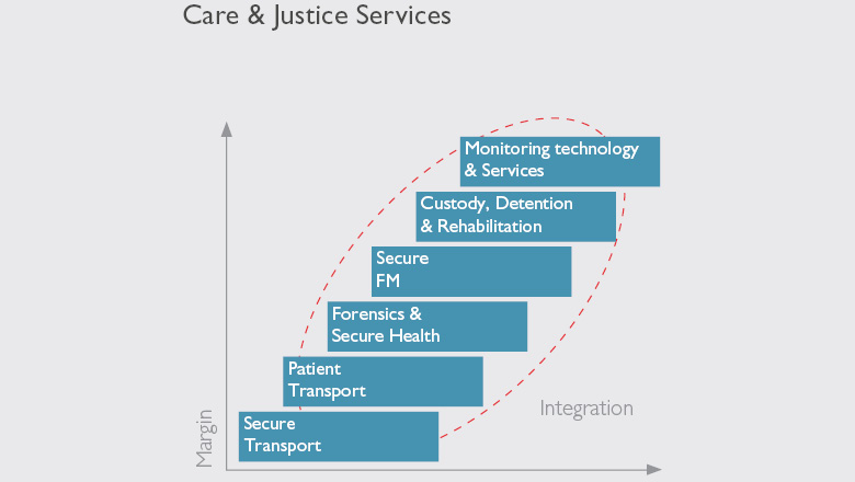 Care and Justice Services Graph