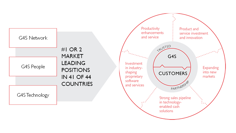 G4S - Cash Solution - Business Models