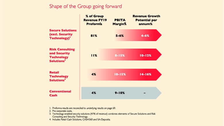 Shape of the Group