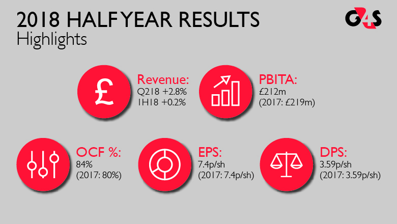 Half Year Results Infographics