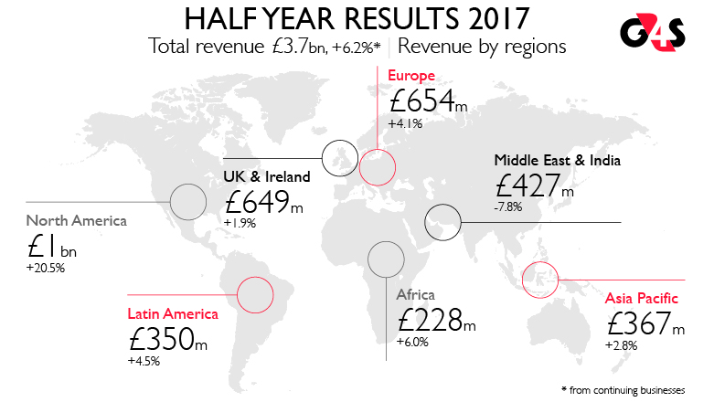 2017 Half Year Results Infographic
