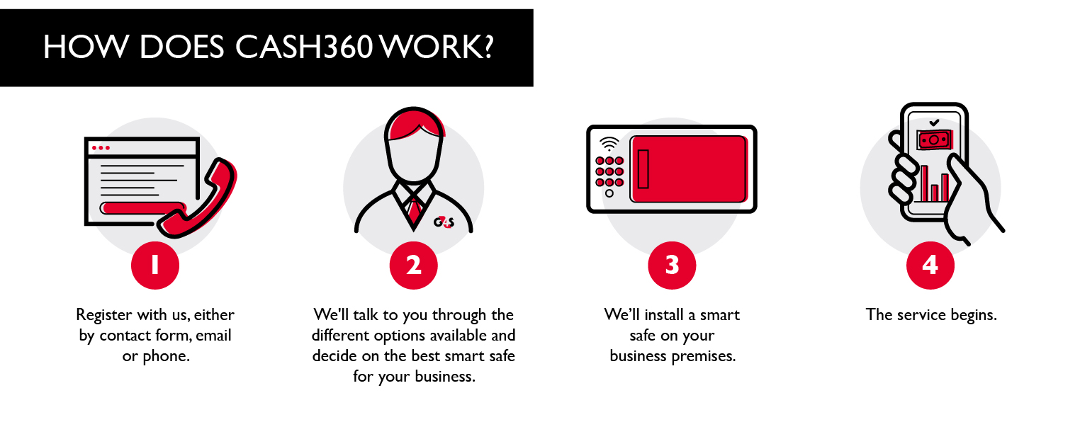 How does Cash360 work