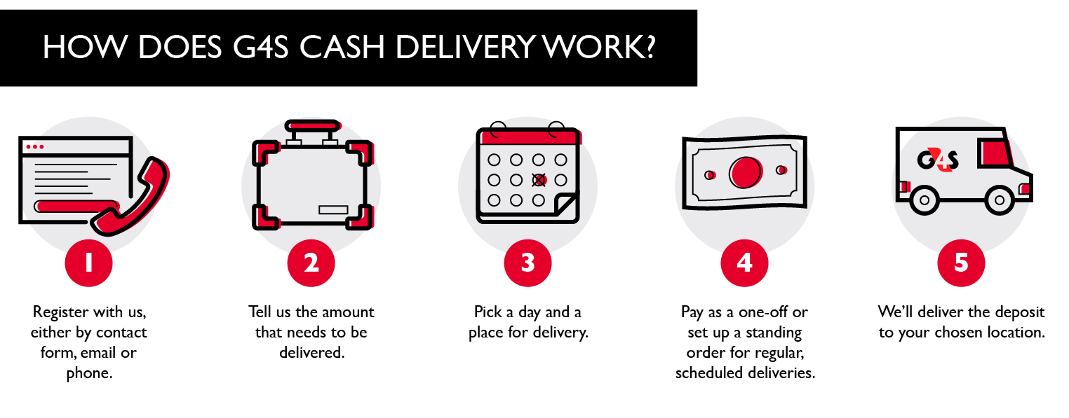 How does G4S cash delivery work