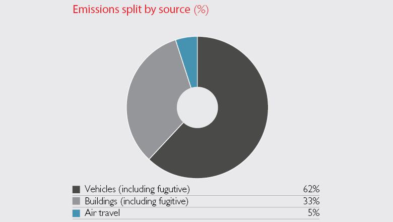 Emissions by source, Graph