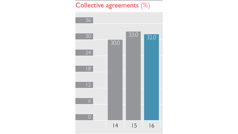 Collective agreement graph
