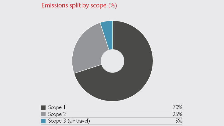 Emissions by scope, Graph