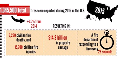 Fire Safety Infographic