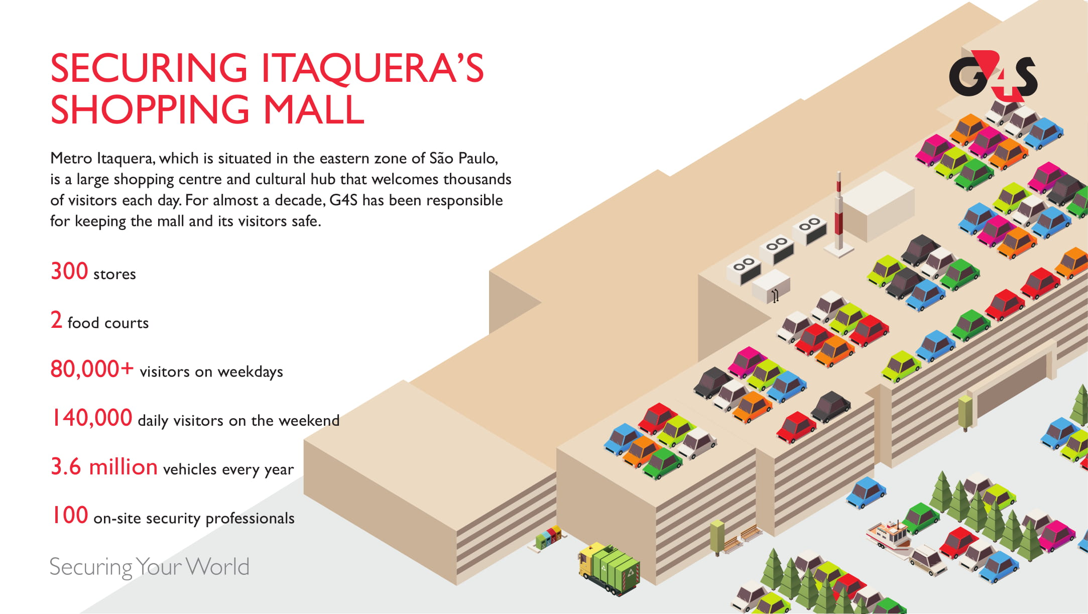 Aerial view infographic of Itaquera mall