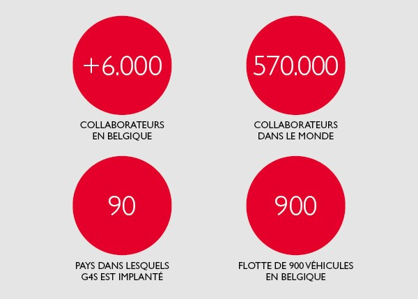 About G4s French statistics