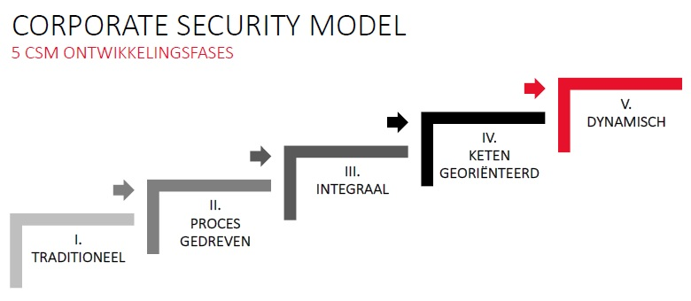 Corporate Security Management model