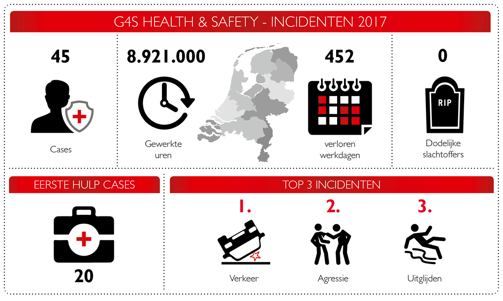 G4S Health Safety cijfers 2017
