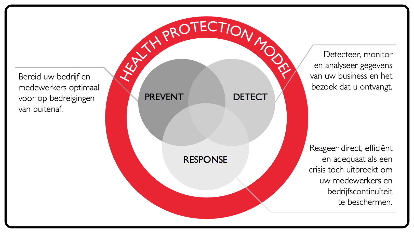 G4S Health Protection model